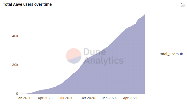 total Aave users from January 2020 to April 2021