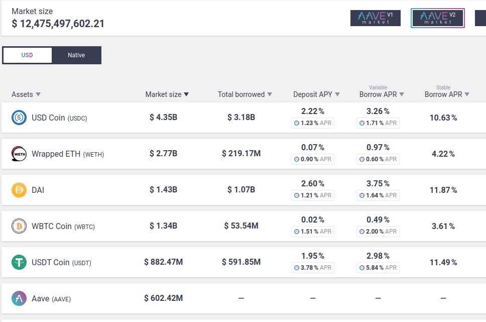 Market size of Aave liquidity by asset in the following order: USD Coin, Wrapped ETH, Dai, WBTC Coin, USDT Coin, Aave