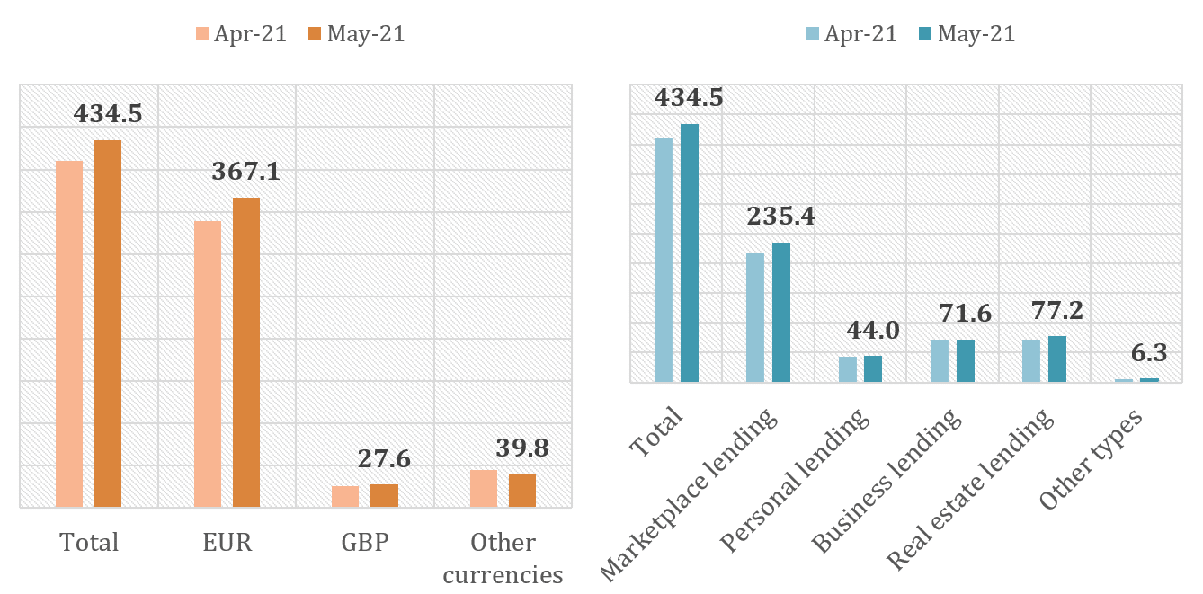 p2p lending and equity crowdfunding volumes in May 2021 vs. April 2021