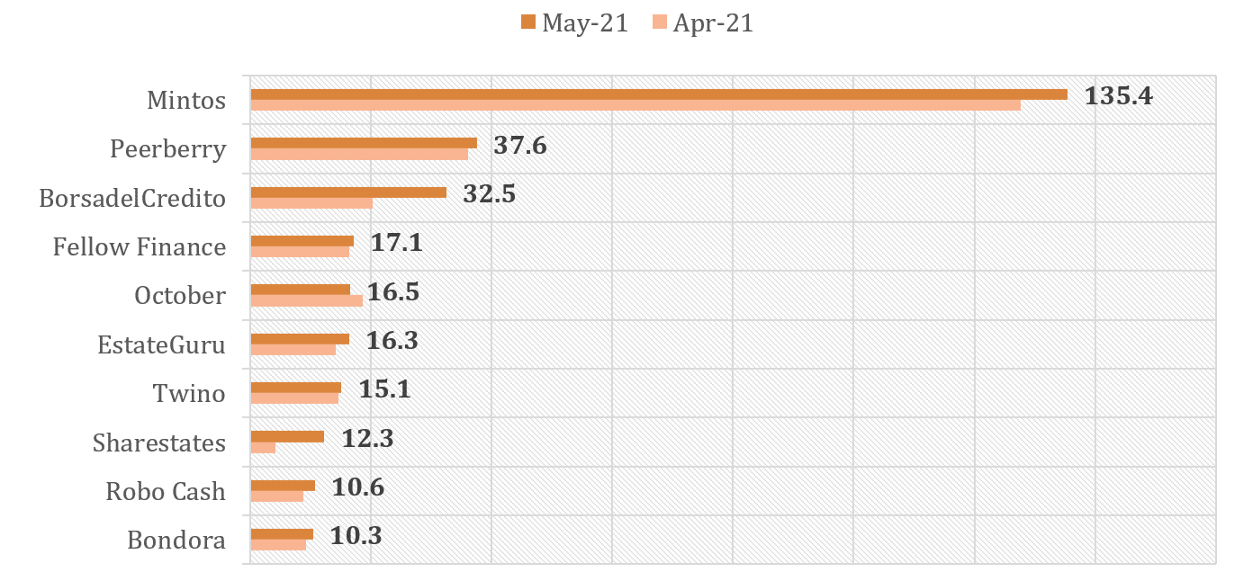 P2P Lending and equity crowdfunding platforms with highest funding volumes in May 2021: Mintos, Peerberry, BorsadelCredito, Fellow Finance, October, EstateGuru, Twino, Sharestates, Robo cash and Bondora