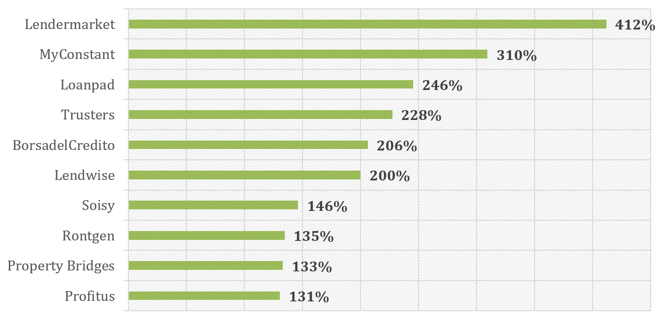 Fastest growing platforms from June 2020 to May 2021