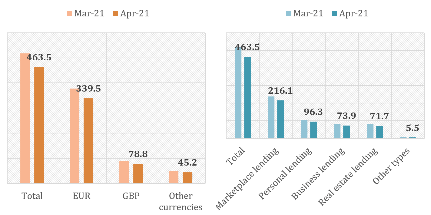 Chart of the growth in international funding volumes from March 2021 to April 2021 on currency and lending type