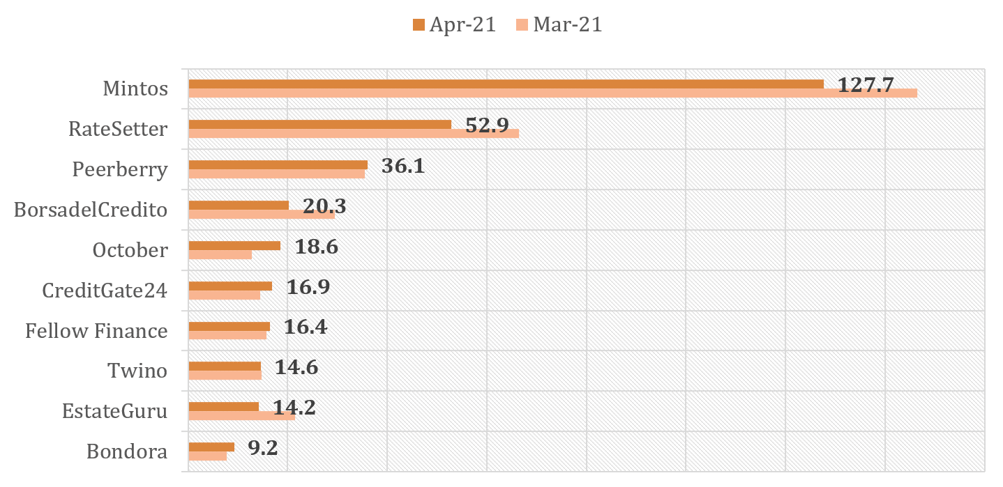 Largest P2P Lending platforms in April 2021 compared to March 2021