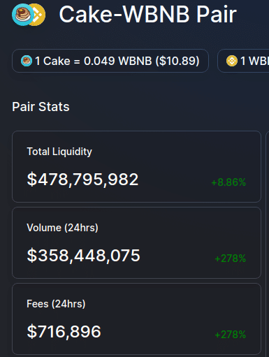 Overview of a liquidity pool with total liquidity, 24hrs volume and 24hrs fees collected