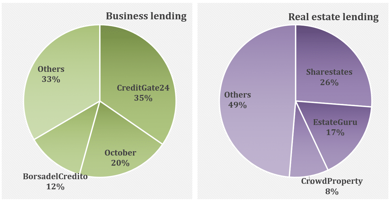Graph of total international funding volumes 2020 by financing type