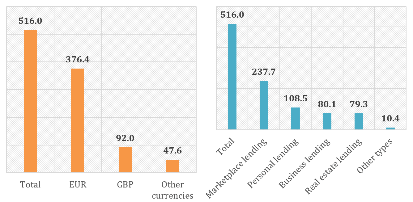Graph of the international p2p lending volumes by currency and financing type March 2021