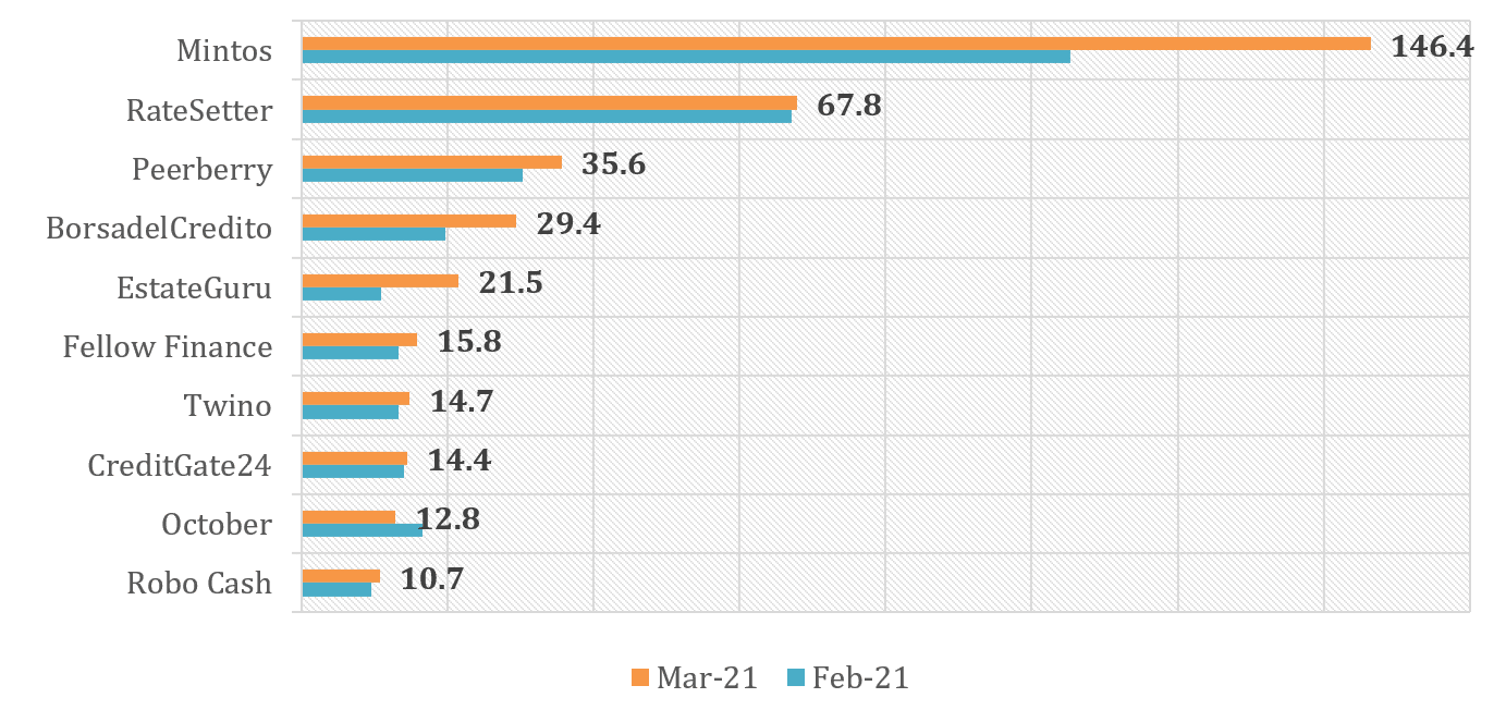 Graph of the largest p2p lending platforms in March 2021