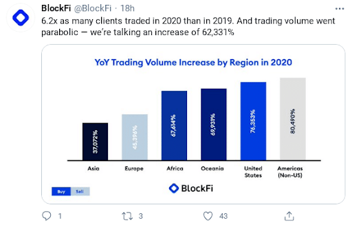 Graph of BlockFi growth in clients trading volume from 2019 to 2020