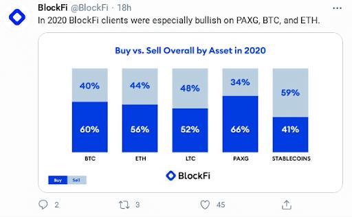 Graph of BlockFi client trading behavior 2020