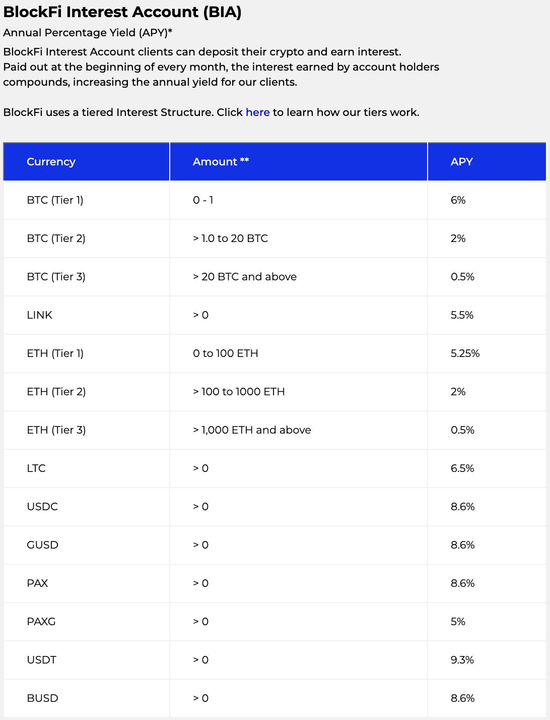 Table of BlockFi Interest Account interest rates on crypto accounts