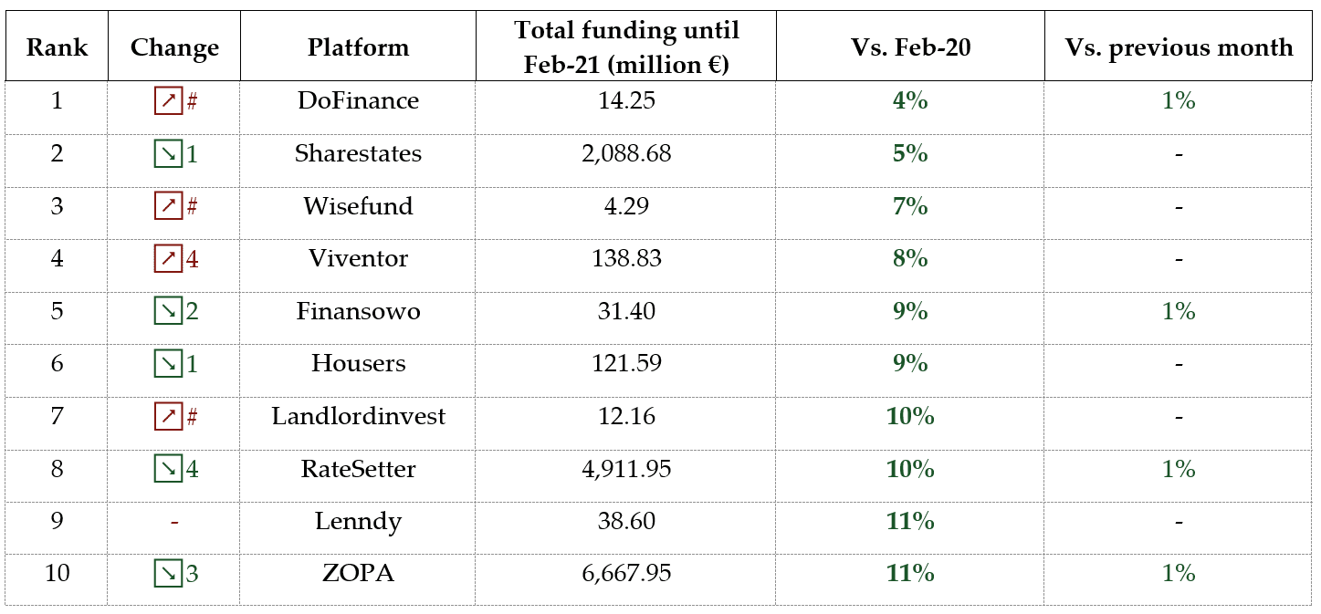 Table of the slowest growing p2p lending platforms February 2021
