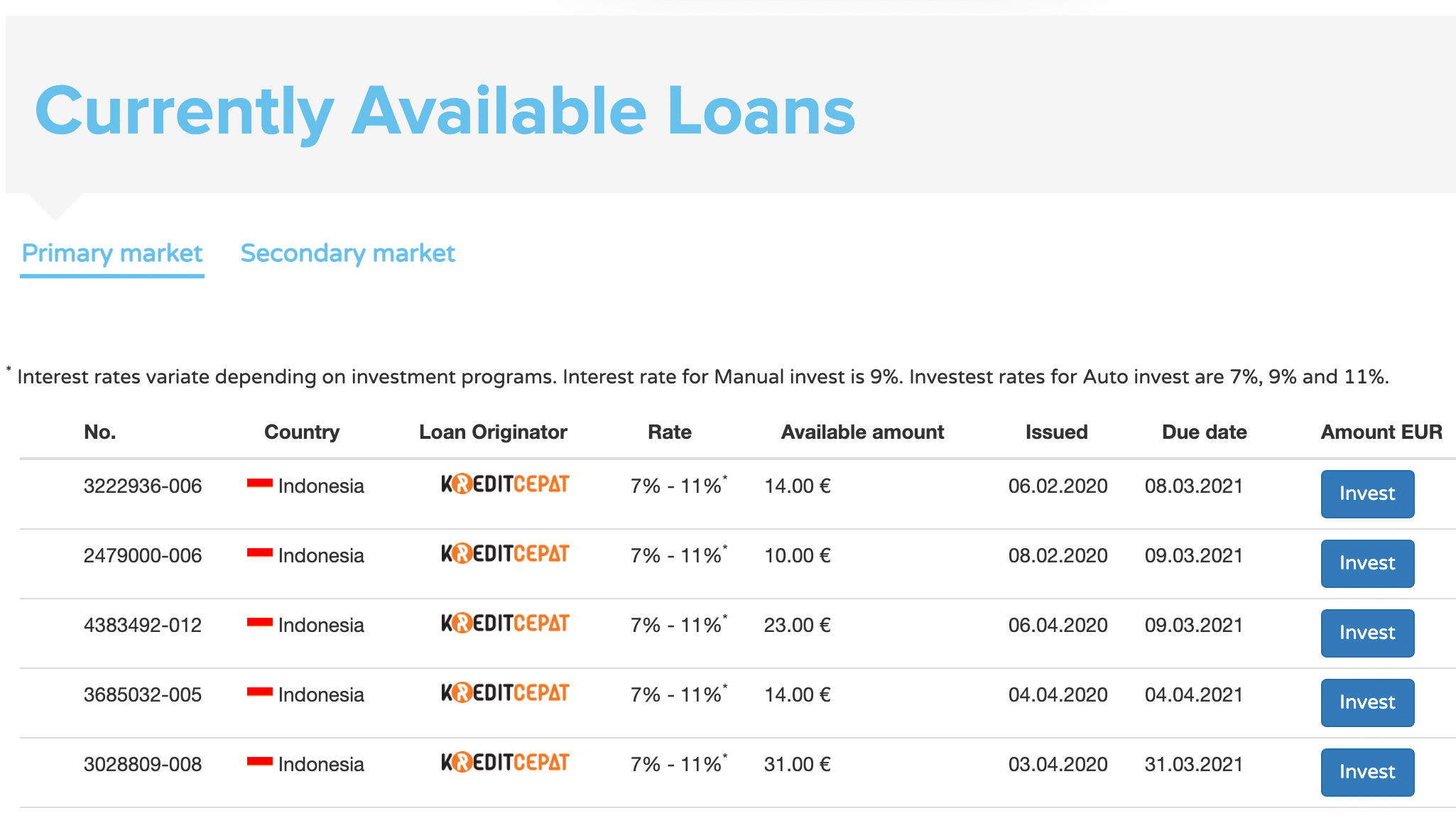 Overview of the DoFinance loan marketplace