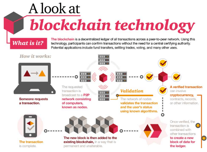 Infographic of how blockchain technology works