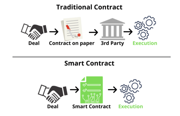 Infographic of smart contracts vs traditional contracts