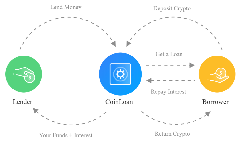 Overview of the crypto lending process
