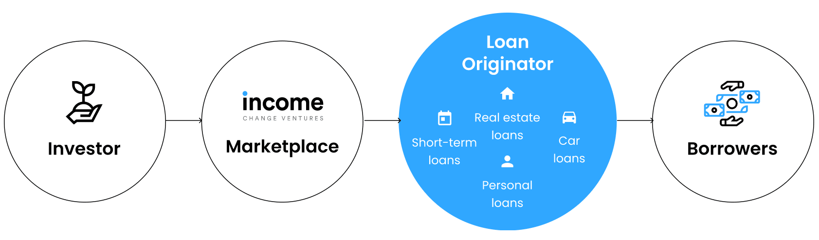 Image showing Income Marketplace business model