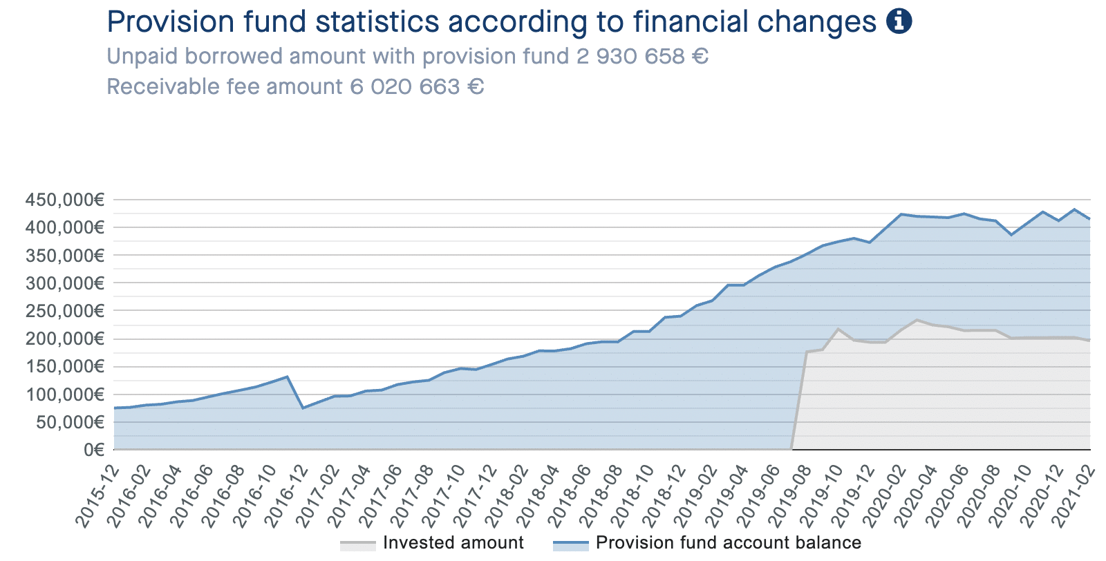 Graph of the monthly development of the NEO Finance provision fund