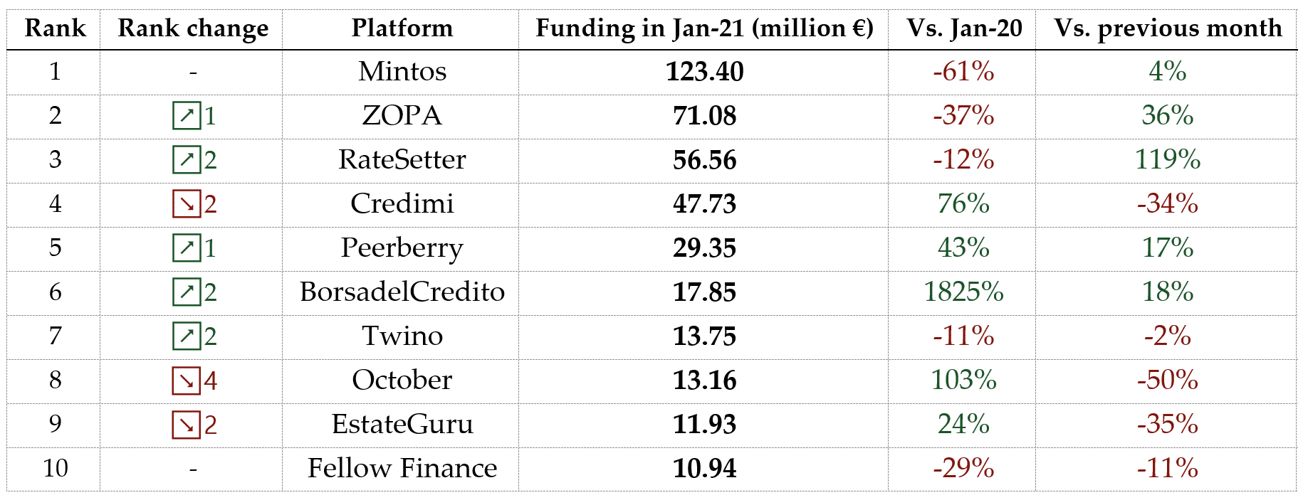 Table of the largest p2p lending platforms in January 2021