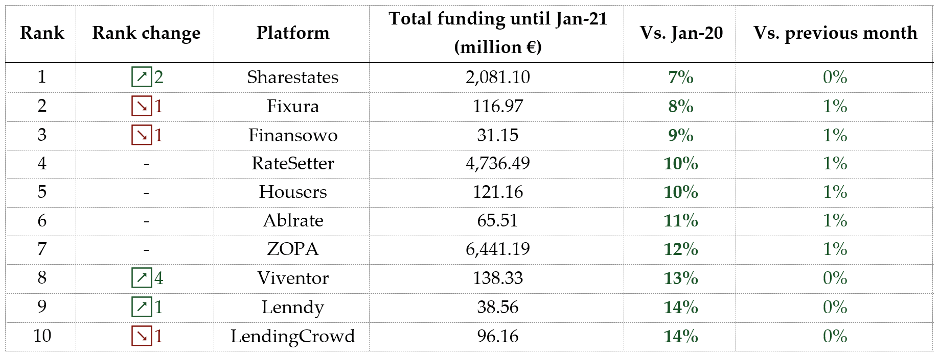 Table of the slowest growing P2P lending platforms January 2021