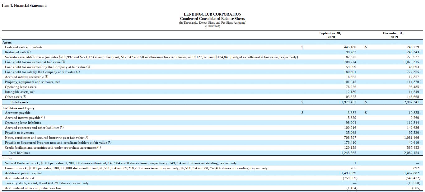 Image of Lending Club balance sheet example