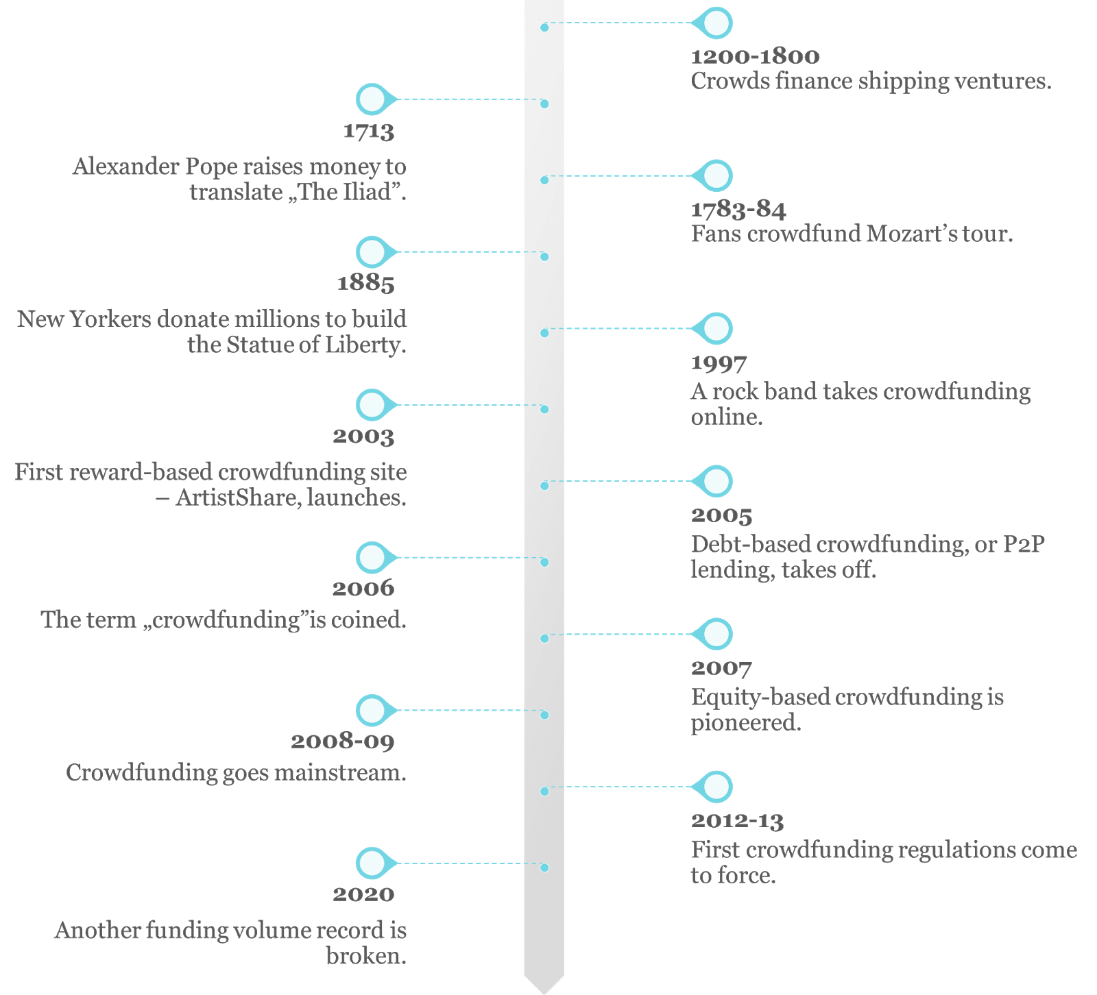 Timeline of the crowdfunding history