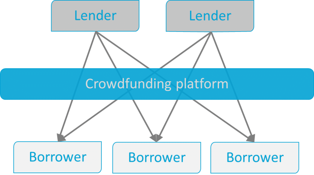 Image showing the process of direct debt in real estate crowdfunding