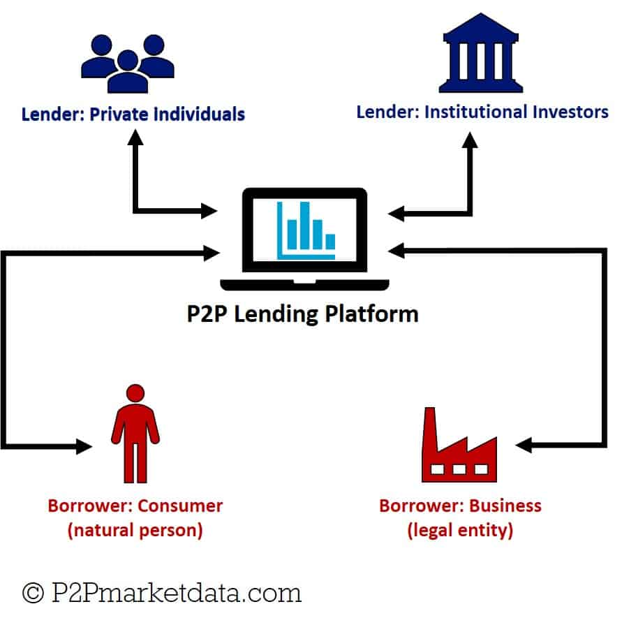 Infographic of traditional peer-to-peer lending business model