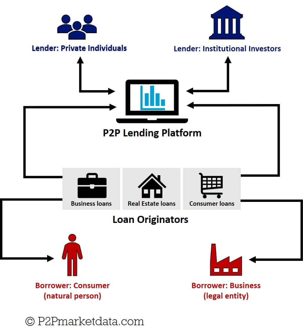 Infographic of new Peer to Peer lending business model with 3rd party loan originators