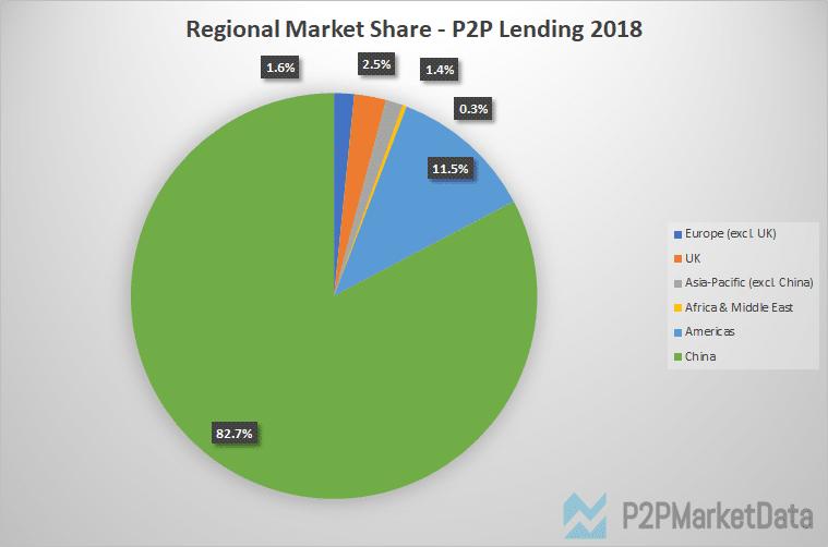 Graph of regional p2p lending market share in 2018