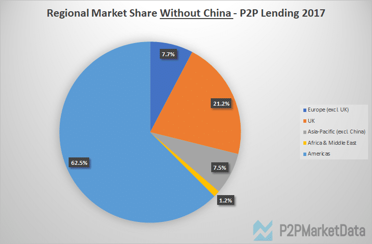 Graph of regional p2p lending market share in 2017 exclusive China