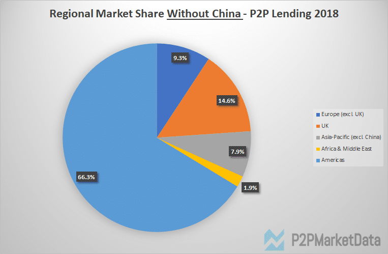 Graph of regional p2p lending market share in 2018 exclusive China