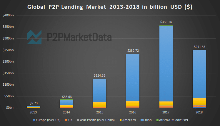 Graph of the global p2p lending market size growth from 2013-2018