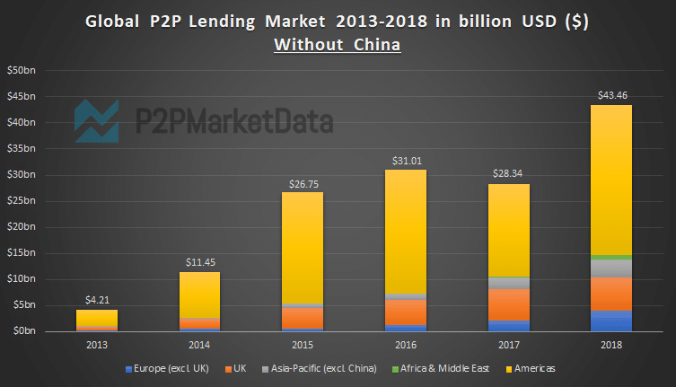 Graph of the global p2p lending market size growth from 2013-2018 exclusive China