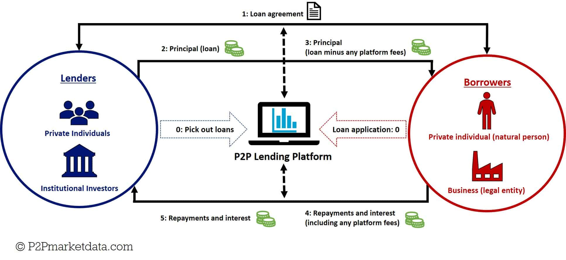 Infographic on how peer to peer lending works - dynamics between the lenders, the platform, and the borrowers