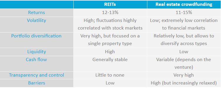 Table comparison of Real Estate Crowdfunding vs Real Estate Investment Trusts