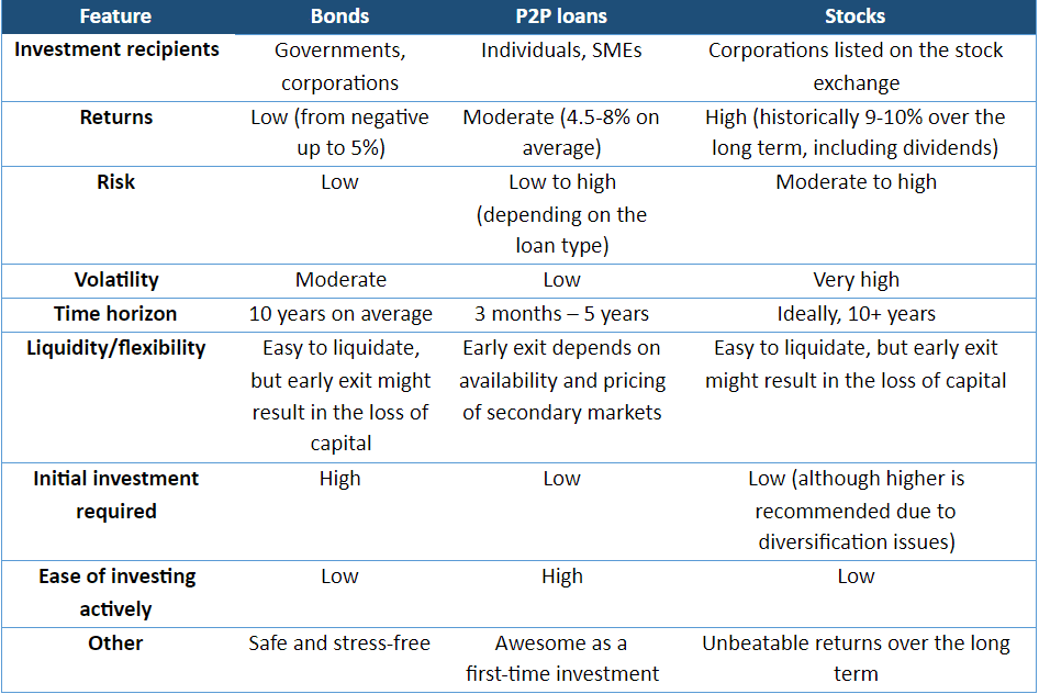 Table comparing Peer to Peer Lending, Bonds and Stocks