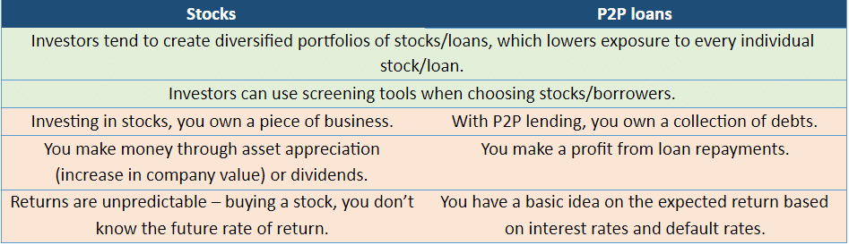 Table comparing peer-to-peer lending with stocks