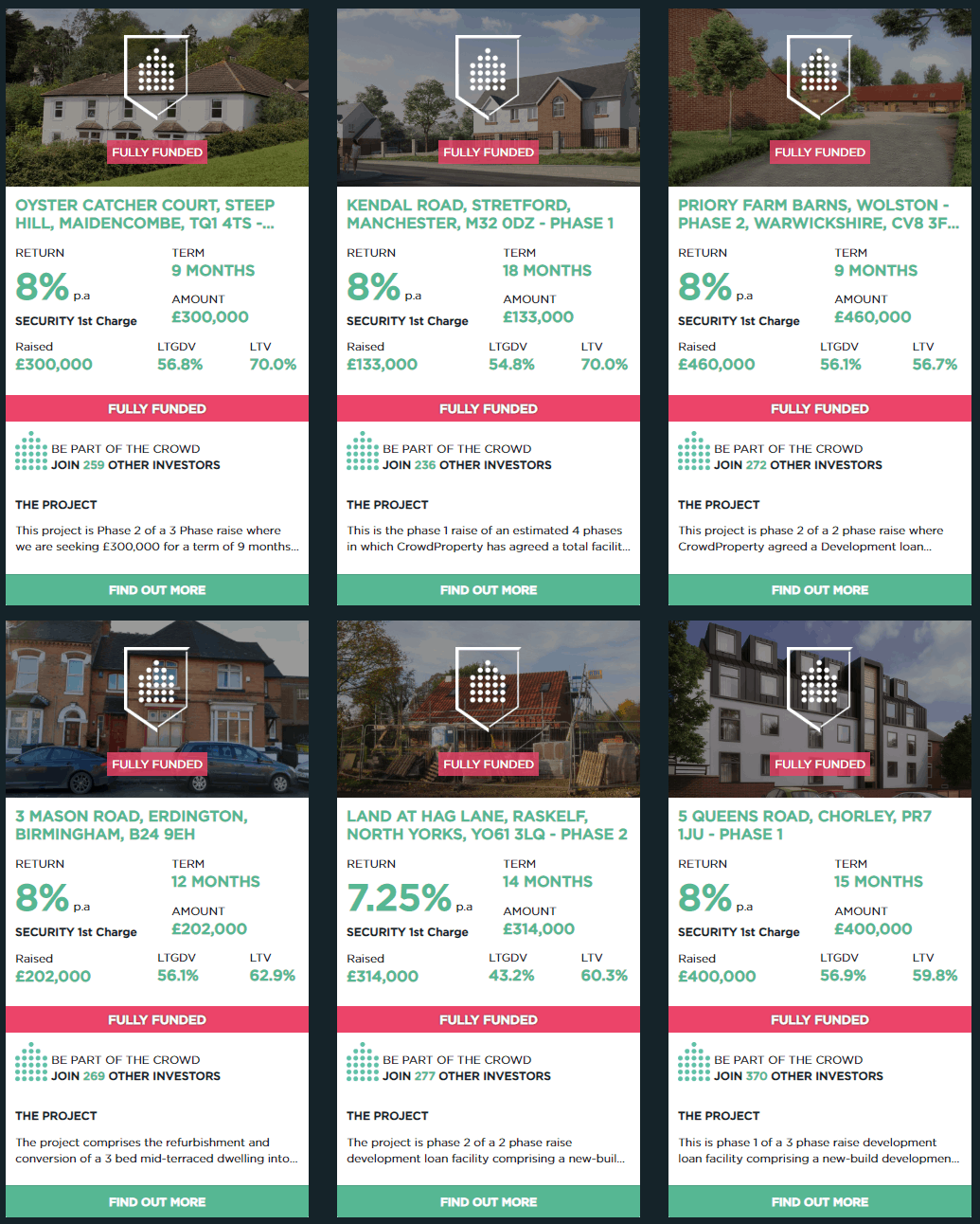 Image displaying the overview of CrowdProperty investment opportunities