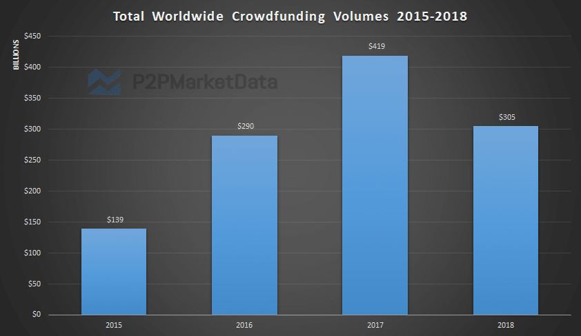 Graph of the Crowdfunding Statistics from 2015 to 2018