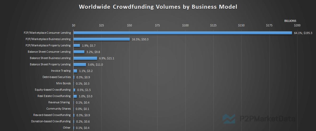 Crowdfunding statistics worldwide by business model