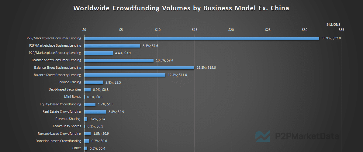 Graph of the Crowdfunding statistics by business model excluding China
