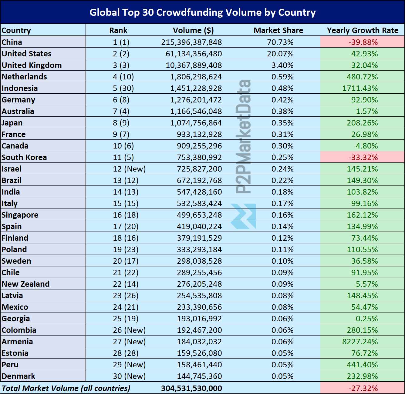 Tabel of the top 30 countries on Crowdfunding