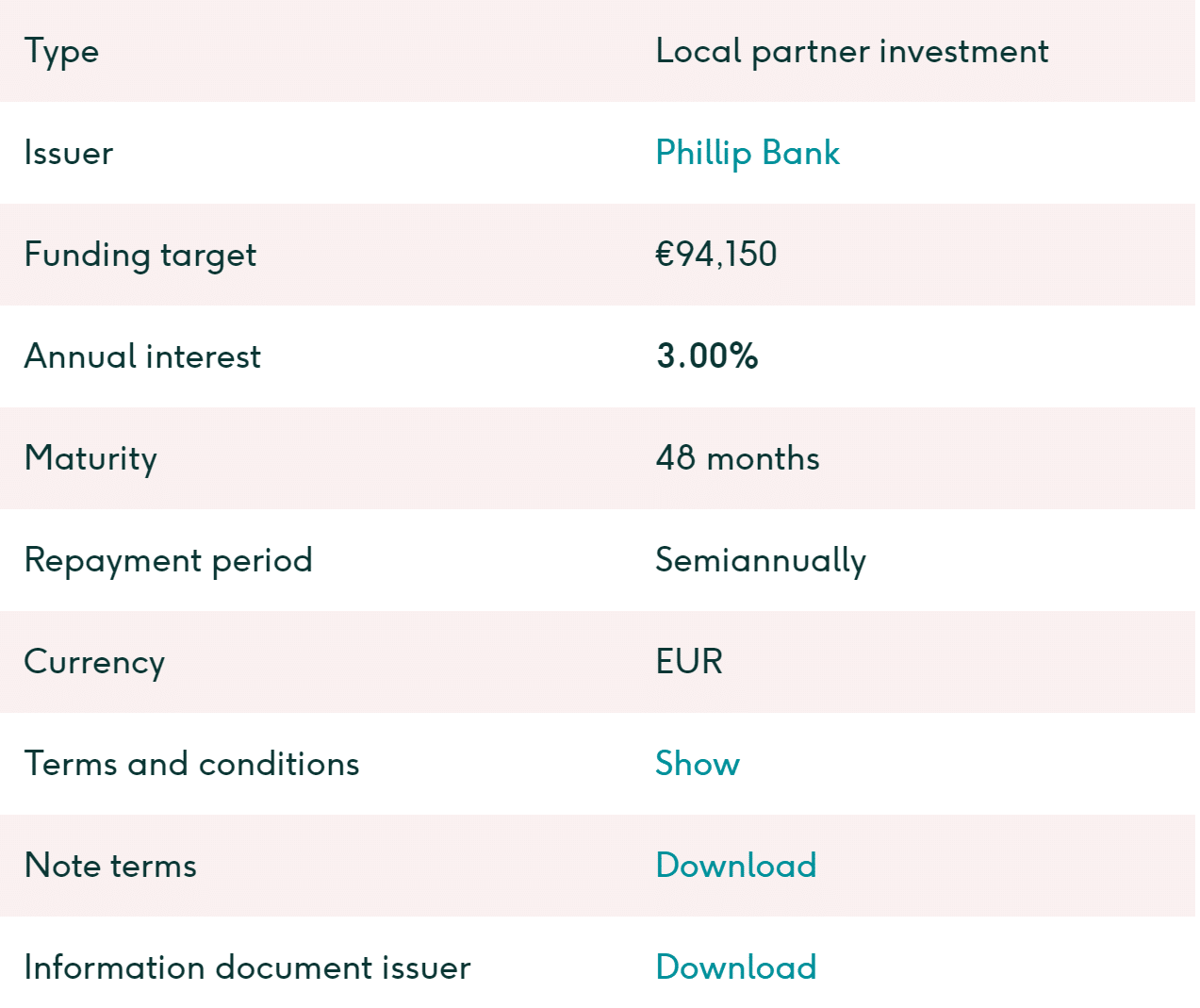 Example of the in-depth fact-sheet of a loan originator at Lendahand