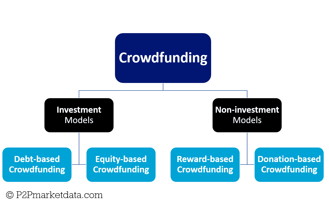 The different Crowdfunding Business Models