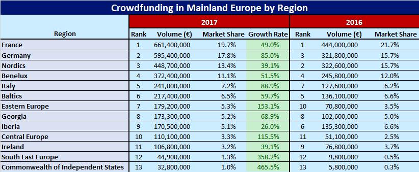 Ranking of European region by Crowdfunding importance