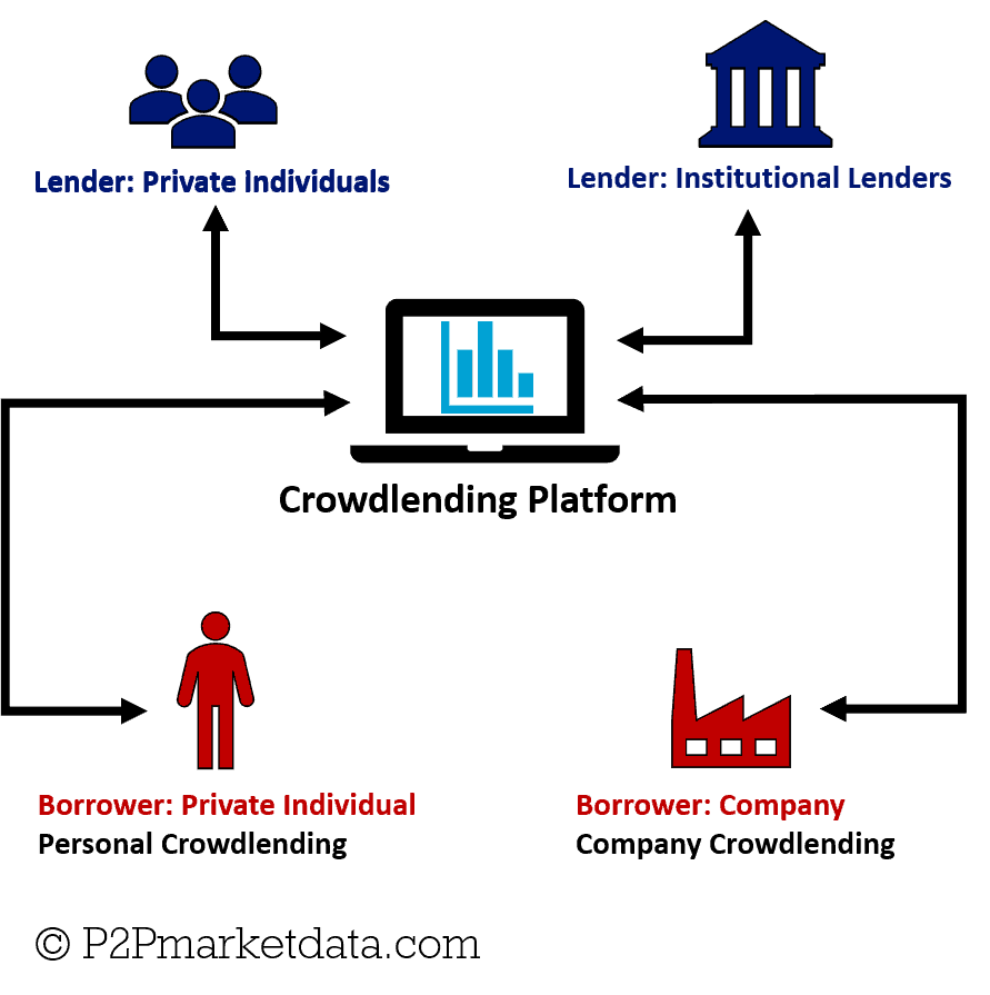 Infographic of the traditional Peer-to-Peer Lending Business model