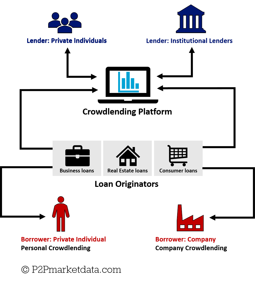 Infographic of the Peer-to-Peer Lending Business model with a third party