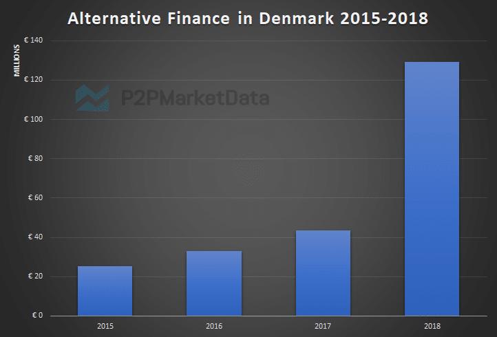 Alternative Finance in Denmark development 2015-2018