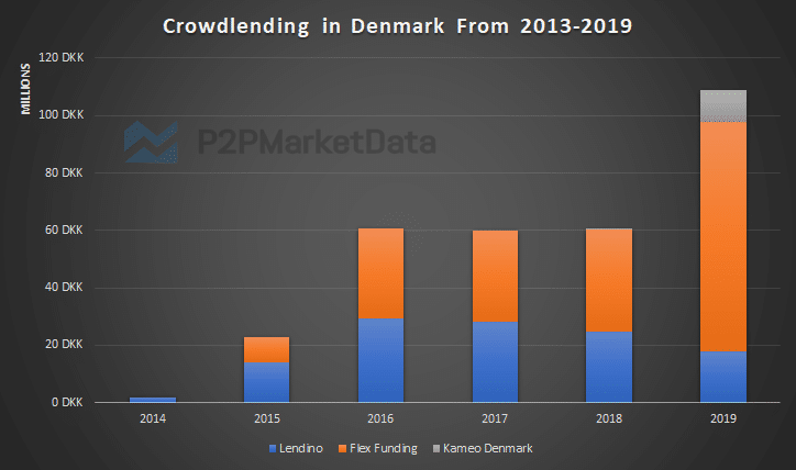 Crowdlending in Denmark from 2013 to 2019