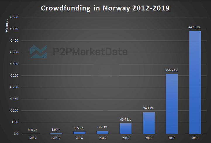 Crowdfunding in Norway statistics 2012 to 2019